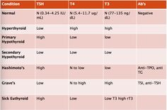 Normal Thyroid Lab Tsh Levels Chart Gt Want To Know More