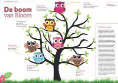 Met de boom van Bloom stelt u de juiste vragen Het aanleren van denkvaardigheden is misschien wel de belangrijkste verantwoordelijkheid van leraren. Als leraar moet u niet alleen zorgen dat leerlingen kennis kunnen reproduceren. Ook is het belangrijk dat leerlingen kennis kunnen vertalen naar een andere situatie of kunnen zeggen waarom ze sommige informatie belangrijker vinden dan andere. Daarom is het belangrijk om verschillende denkniveaus aan te spreken. Download hier de gratis poster