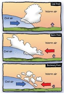 Weather fronts 7th Grade Science, Primary Science, Middle School Science, Science Classroom, Teaching Science, Science Education, Science Activities, Weather Unit, Weather And Climate