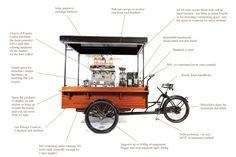 Resultado de imagem para bike coffee