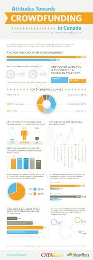 Attitudes towards crowdfunding in Canada