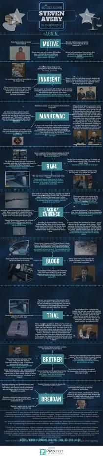 40 Reasons Steven Avery is Innocent | Piktochart Infographic Editor
