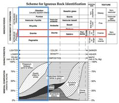 Image result for What is a mineral chart