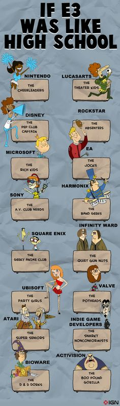 How it would be if E3 was like highschool