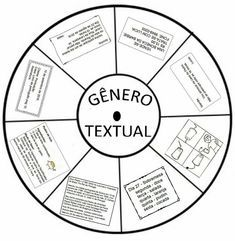 Roleta dos Gêneros Textuais - Para Imprimir Sistema Solar, Math Worksheets, Primary School, Bullying, Professor, Literacy, Writing, Reading, Portuguese