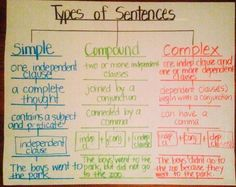 Types of Sentences (simple,compound,complex) using Tree Map (thinking map) anchor charts commas in compound sentences 3rd Grade Writing, Writing Classes, Writing Lessons, Writing Workshop, Writing Ideas, Readers Workshop, Reading Lessons, Writing Process, Writing Services