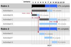 Resultado de imagen para modelos de plan de marketing estrategico Project Management, Time Management, Article Writing, Wikimedia Commons, Cover Photos, Bar Chart, Told You So, 1, Social Media