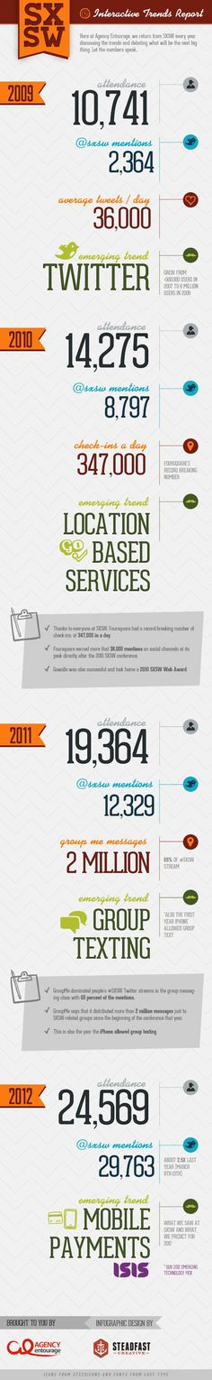 2012 SXSW Infographic and Trends Report Infographic By www.linkedin.com/in/seoexpertindiaridds