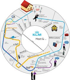 Customer Journey Mapping:  Round map