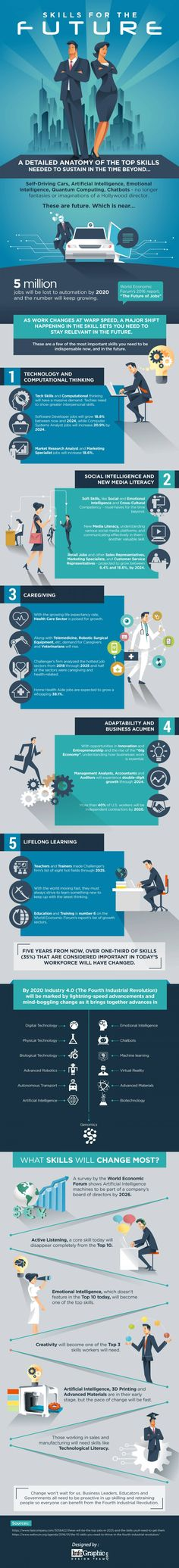 Skills for the Future - #infographic