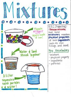 This Mixtures poster is designed to aide students in understanding that mixtures maintain their physical properties even after they have been combined. Certain tools such as a sieve/filter, magnet, or evaporation can be used to separate the mixtures. The Texas TEK (5.5C) is listed within the poster inlcuding if the TEK is a Readiness or Supporting Standard.