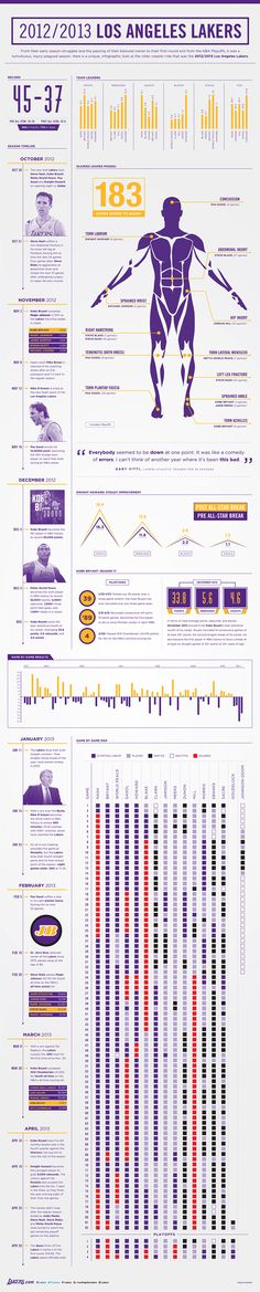 2013 Season Wrap Up Infographic | THE OFFICIAL SITE OF THE LOS ANGELES LAKERS