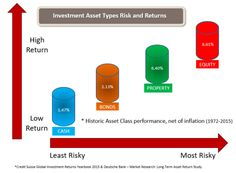 Asset types risk and return Financial Planner, Financial Goals, Credit Suisse, Trust Fund, Market Research, Retirement Planning, Business Ideas, Wealth