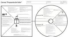 #ValuePropositionCanvas en #español