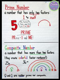 Prime and Composite numbers anchor chart- Give your students a way to remember the difference between prime and composite numbers! This blog post also includes a free practice worksheet!