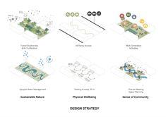 Bubble Diagram Architecture, Architecture Concept Diagram, Architecture Presentation Board, Architecture Graphics, Concept Architecture, Landscape Diagram, Landscape And Urbanism, Landscape Design Plans, Landscape Concept