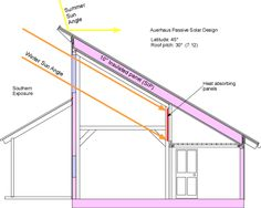 Southern facing windows for passive solar heating in winter, and ventilation in the summer