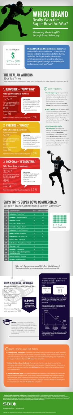 To find out more about which ads generated buzz and brand advocacy—and how they did it—check out the infographic.    Read more: http://www.marketingprofs.com/chirp/2014/24658/which-brand-really-won-the-super-bowl-ad-war-infographic#ixzz2wFYgmyZK