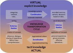Tacit - explicit knowledge transformation