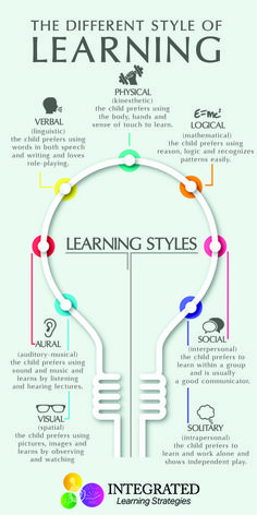 "Learning Styles: Why ""One Size Fits All"" Doesn't Work - Integrated Learning Strategies - - Learning Styles: Why ""One Size Fits All"" Doesn't Work – Integrated Learning Strategies Parenting Advice & Tips Lernstile: Warum ""Einheitsgröße"" nicht funktioniert Learning Tips, Higher Learning, Teaching Strategies, Kids Learning, Teaching Resources, Learning Styles Activities, Learning Quotes, Learning How To Learn, Adult Learning Theory"