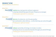 Source Sync Technique.