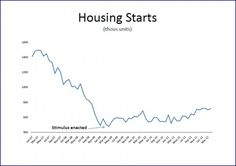 The US fiscal stimulus arrested the decline in the housing sector.