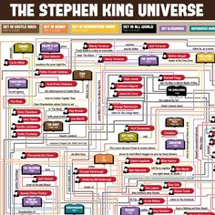 The Stephen King Universe, A Very Detailed Flowchart Linking His Books &…