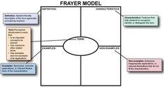 PD Module:  Introducing and Teaching the Frayer Model
