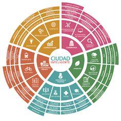 Así Somos: La Falda participa del relevamiento de ciudades in... Visualisation, Data Visualization, Powerpoint Background Templates, Circle Diagram, System Map, Star Master, Architecture Concept Diagram, Diagram Design, Smart City