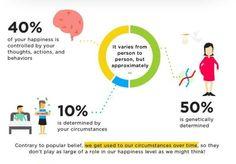 science happiness - Cerca con Google