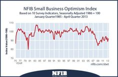 Small business optimism report for May 2013: Small Business Optimism Up in April Roller Coaster Continues After March's Decline