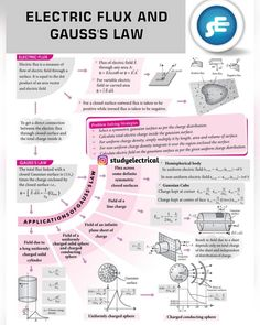 Electric flux and gauss law concept map Learn Physics, Physics Lessons, Physics Concepts, Basic Physics, Physics Formulas, Physics Notes, Physics Experiments, Physics Humor, Chemistry Lessons