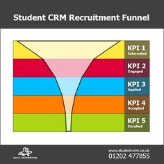 Our student recruitment funnel.