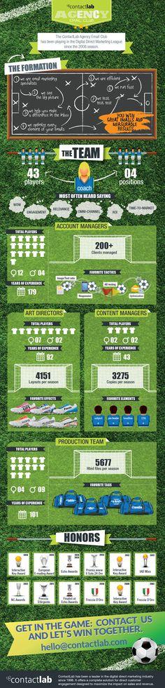 Infografica | Per il vostro Digital Direct Marketing, mettete in campo l'Agency di ContactLab.