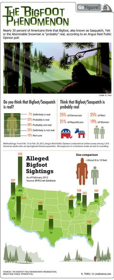 """Tracking Belief in Bigfoot: About one in three people surveyed say that Bigfoot """"probably"""" exists. #infographic"""