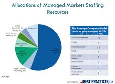 This infographic depicts the allocation of Managed Markets staffing resources.