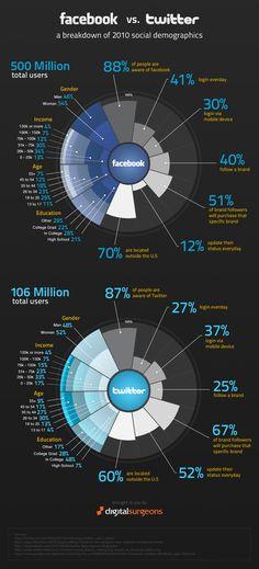 Facebook vs Twitter.  #infografia #infografía #infografias #infograph #graph #graphics #infographics