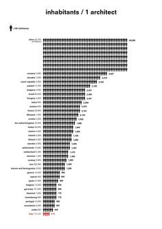 Gallery of Does Italy Have Way Too Many Architects? (The Ratio of Architects to Inhabitants Around the World) - 1