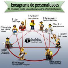 Eneagrama de Personalidades #opiniones #prixline Ideas Desarrollo Personal para www.masymejor.com