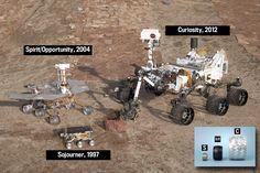 Mars rovers door de jaren    meester Henk - REIS door de RUIMTE :: meesterhenksuniversum.yurls.net