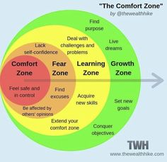 Comfort zone, Fear zone, Learning zone, Growth zone – Best Quotes images in 2019 Systemisches Coaching, Life Coaching Tools, Emotional Intelligence, Self Confidence, Critical Thinking, Social Work, Self Development, Personal Development, Leadership Development