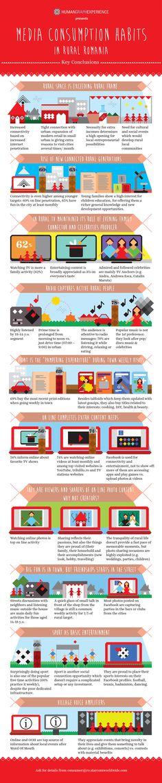 """Infograficul #15 """"Media consumption habits in rural Romania""""."""