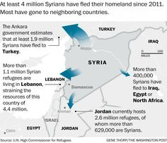 Reminder: Helpless, destitute #refugees are strewn around cities & farms of the Middle East https://www.washingtonpost.com/world/middle_east/as-tragedies-shock-europe-a-bigger-refugee-crisis-looms-in-the-middle-east/2015/08/29/3858b284-9c15-11e4-86a3-1b56f64925f6_story.html?postshare=1601440912148736…