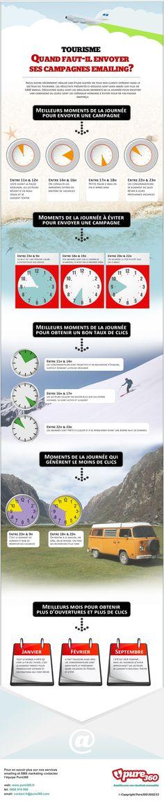 Tourisme : Les meilleures périodes pour envoyer ses campagnes d'e-mailing (2013, France) #tourisme, #emailing, #ouverture, #CTR