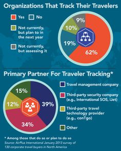 Organizations That Track Their Travelers #businesstravel #infographics