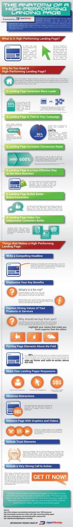 The Anatomy of a High-Performing Landing Page #landingpage #conversion #webconversion #optimization #conversionrate #conversionoptimization #conversionrateoptimization tips and tricks #infographic