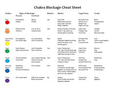 How to Unblock Your Chakras -- FREE Printable!