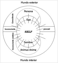 Carl Jung's psychoanalytical depiction of mandalas healing power on our subconscious mind Carl Jung, Friedrich Schiller, Critical Theory, Sigmund Freud, Alternative Therapies, Subconscious Mind, Neuroscience, Quotable Quotes, Art Therapy