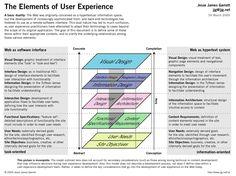 Jesse James Garrett's Elements of User Experience