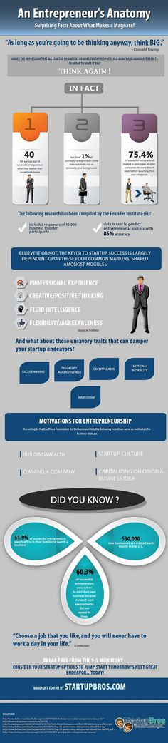 An #Entrepreneur's Anatomy